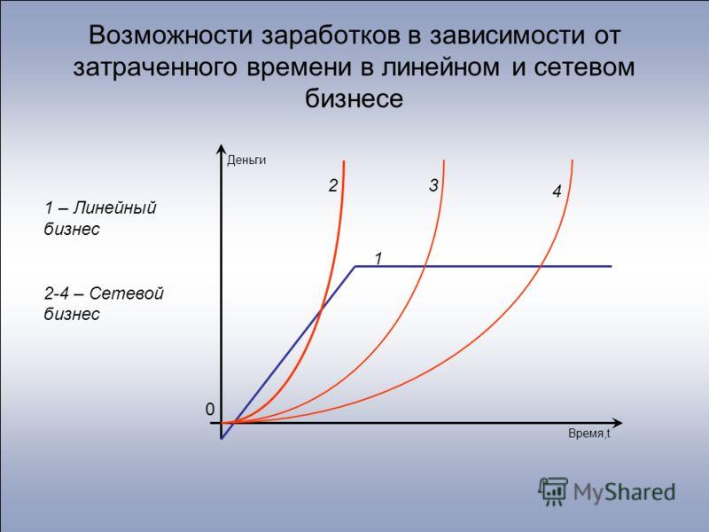 Возможности заработков в зависимости от затраченного времени в линейном и сетевом бизнесе Деньги Время,t 0 1 23 4 1 – Линейный бизнес 2-4 – Сетевой бизнес