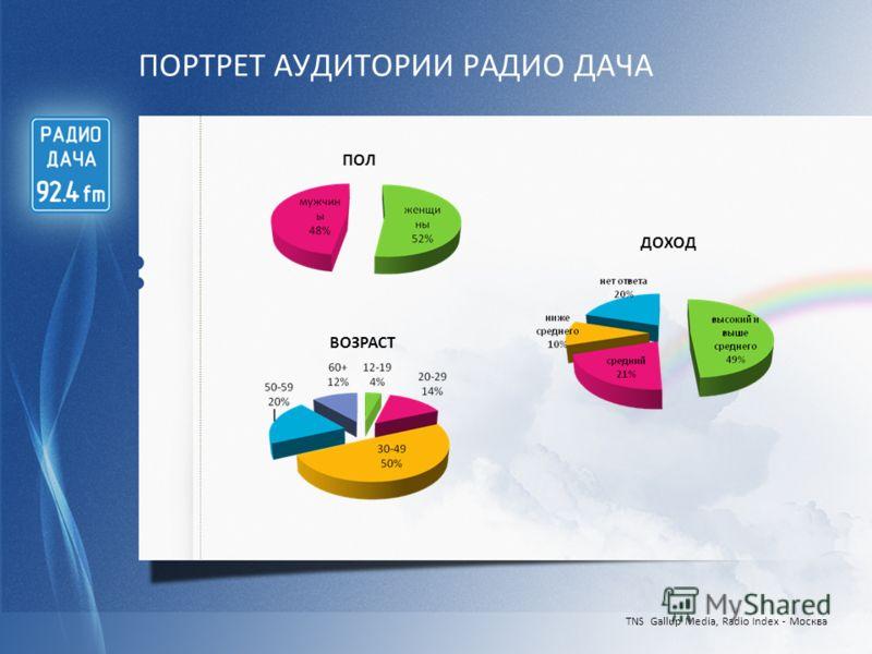 ПОРТРЕТ АУДИТОРИИ РАДИО ДАЧА TNS Gallup Media, Radio Index - Москва ДОХОД ПОЛ ВОЗРАСТ