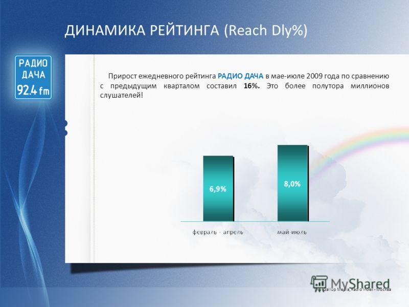 ДИНАМИКА РЕЙТИНГА (Reach Dly%) TNS Gallup Media, Radio Index - Москва Прирост ежедневного рейтинга РАДИО ДАЧА в мае-июле 2009 года по сравнению с предыдущим кварталом составил 16%. Это более полутора миллионов слушателей!