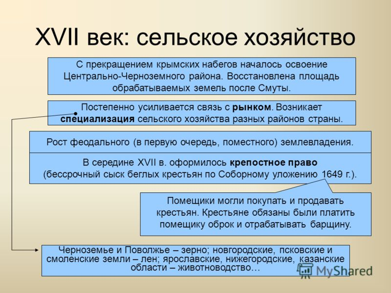 XVII век: сельское хозяйство С прекращением крымских набегов началось освоение Центрально-Черноземного района. Восстановлена площадь обрабатываемых земель после Смуты. Постепенно усиливается связь с рынком. Возникает специализация сельского хозяйства