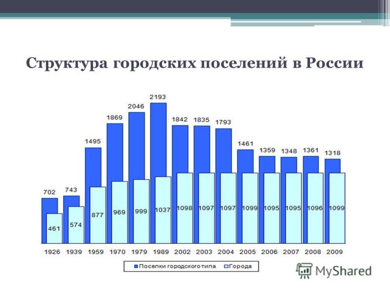 Структура городских поселений в России