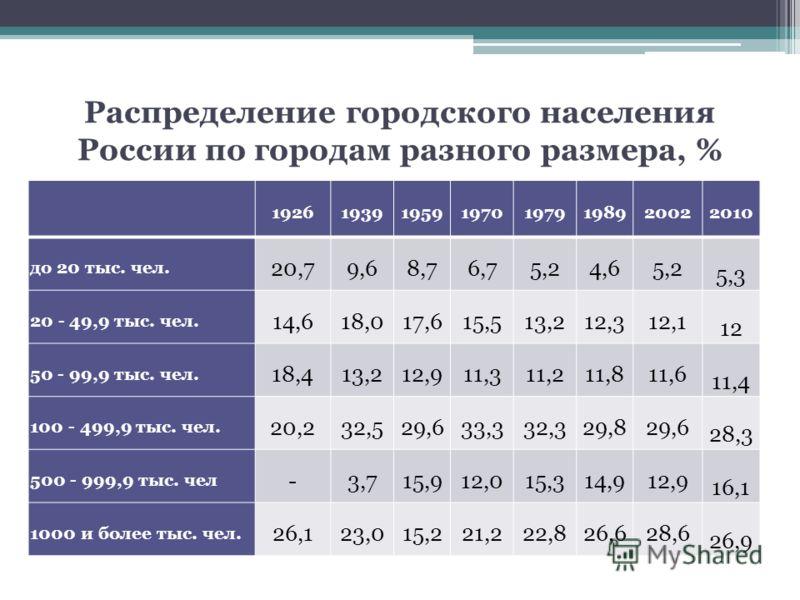 Распределение городского населения России по городам разного размера, % 19261939195919701979198920022010 до 20 тыс. чел. 20,79,68,76,75,24,65,2 5,3 20 - 49,9 тыс. чел. 14,618,017,615,513,212,312,1 12 50 - 99,9 тыс. чел. 18,413,212,911,311,211,811,6 1