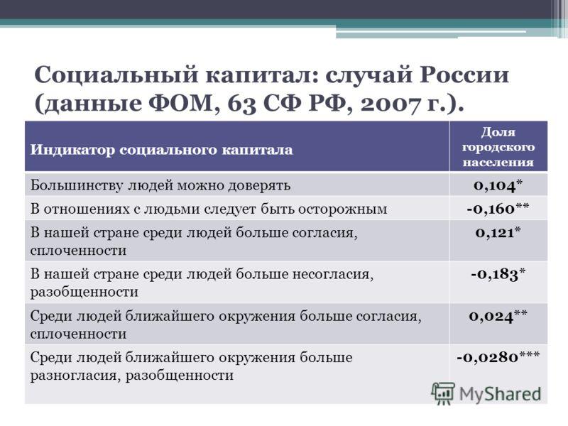 Социальный капитал: случай России (данные ФОМ, 63 СФ РФ, 2007 г.). Индикатор социального капитала Доля городского населения Большинству людей можно доверять0,104* В отношениях с людьми следует быть осторожным-0,160** В нашей стране среди людей больше