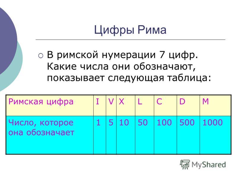 Цифры Рима В римской нумерации 7 цифр. Какие числа они обозначают, показывает следующая таблица: Римская цифраIVXLCDM Число, которое она обозначает 1510501005001000
