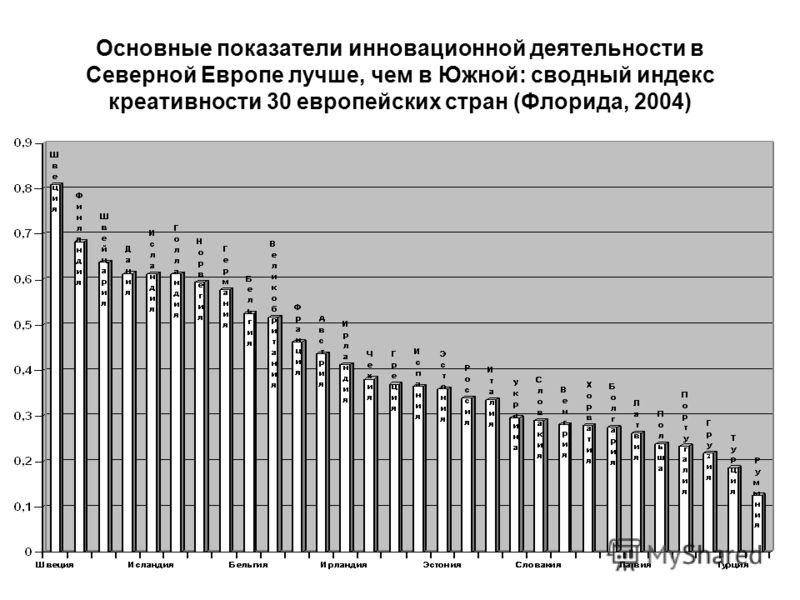 Основные показатели инновационной деятельности в Северной Европе лучше, чем в Южной: сводный индекс креативности 30 европейских стран (Флорида, 2004)