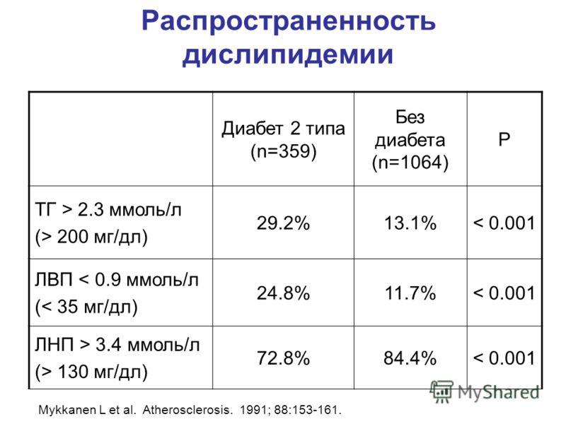 Распространенность дислипидемии Диабет 2 типа (n=359) Без диабета (n=1064) P ТГ > 2.3 ммоль/л (> 200 мг/дл) 29.2%13.1%< 0.001 ЛВП < 0.9 ммоль/л (< 35 мг/дл) 24.8%11.7%< 0.001 ЛНП > 3.4 ммоль/л (> 130 мг/дл) 72.8%84.4%< 0.001 Mykkanen L et al. Atheros