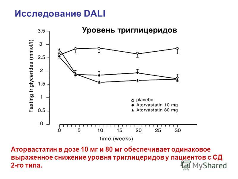 Уровень триглицеридов Аторвастатин в дозе 10 мг и 80 мг обеспечивает одинаковое выраженное снижение уровня триглицеридов у пациентов с СД 2-го типа. Исследование DALI
