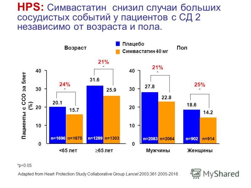 HPS: Симвастатин снизил случаи больших сосудистых событий у пациентов с СД 2 независимо от возраста и пола. Пациенты с ССО за 5лет (%) 0 10 20 30 40