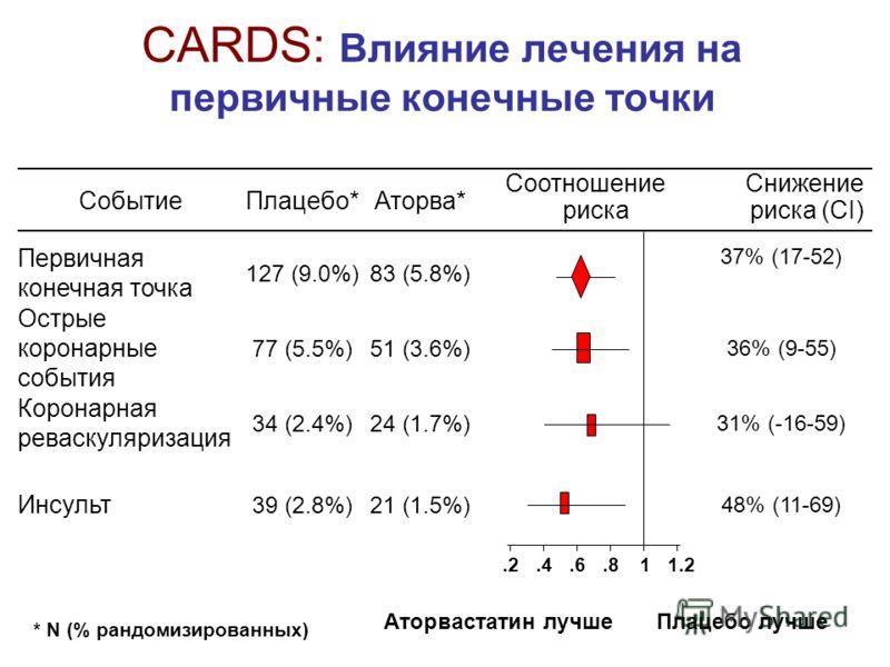 CARDS: Влияние лечения на первичные конечные точки 21 (1.5%) 24 (1.7%) 51 (3.6%) 83 (5.8%) Аторва* 48% (11-69) 39 (2.8%) Инсульт 31% (-16-59) 34 (2.4%) Коронарная реваскуляризация 36% (9-55) 77 (5.5%) Острые коронарные события 37% (17-52) 127 (9.0%)