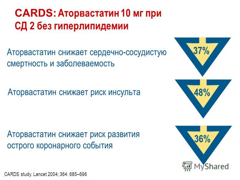 CARDS: Аторвастатин 10 мг при СД 2 без гиперлипидемии Аторвастатин снижает сердечно-сосудистую смертность и заболеваемость Аторвастатин снижает риск инсульта Аторвастатин снижает риск развития острого коронарного события. 37% 48% 36% CARDS study. Lan