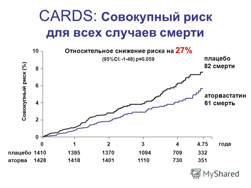 CARDS: Совокупный риск для всех случаев смерти Относительное снижение риска на 27% (95%CI: -1-48) p=0.059 Совокупный риск (%) года аторва плацебо 82 смерти аторвастатин 61 смерть 351 332 730 709 1110 1094 1401 1370 1418 1395 1428 1410 12344.75 0 2 4