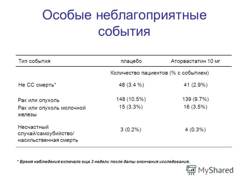 Особые неблагоприятные события Количество пациентов (% с событием) 41 (2.9%)48 (3.4 %)Не СС смерть* 4 (0.3%)3 (0.2%) Несчастный случай/самоубийство/ насильственная смерть 139 (9.7%) 16 (3.5%) 148 (10.5%) 15 (3.3%) Рак или опухоль Рак или опухоль моло