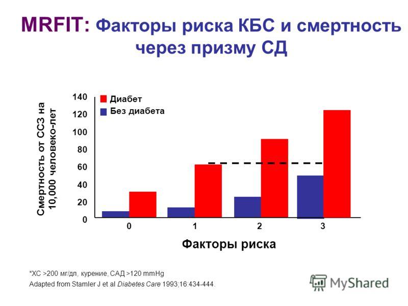 MRFIT: Факторы риска КБС и смертность через призму СД 140 120 100 80 60 40 20 0 Диабет Без диабета Смертность от ССЗ на 10,000 человеко-лет *ХС >200 мг/дл, курение, САД >120 mmHg Adapted from Stamler J et al Diabetes Care 1993;16:434-444. 0123 Фактор