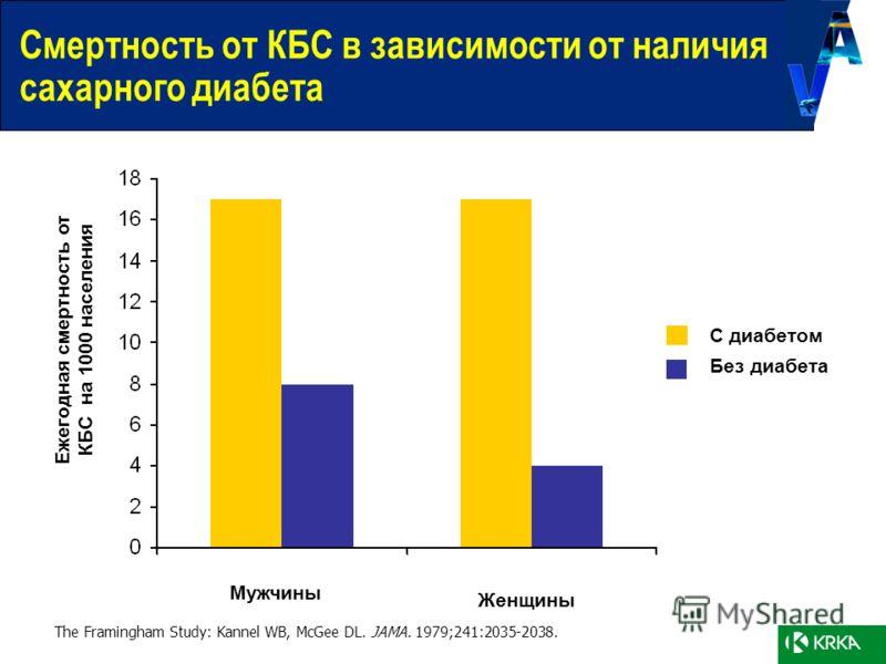 Смертность от КБС в зависимости от наличия сахарного диабета The Framingham Study: Kannel WB, McGee DL. JAMA. 1979;241:2035-2038. Ежегодная смертность от КБС на 1000 населения Мужчины Женщины С диабетом Без диабета