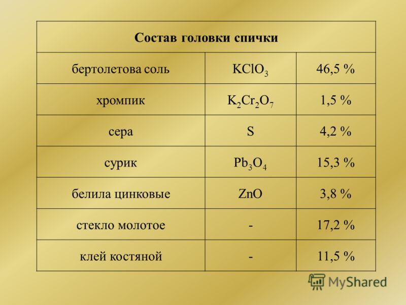 Состав головки спички бертолетова сольKClO 3 46,5 % хромпикK 2 Cr 2 O 7 1,5 % сераS4,2 % сурикPb 3 O 4 15,3 % белила цинковыеZnO3,8 % стекло молотое-17,2 % клей костяной-11,5 %