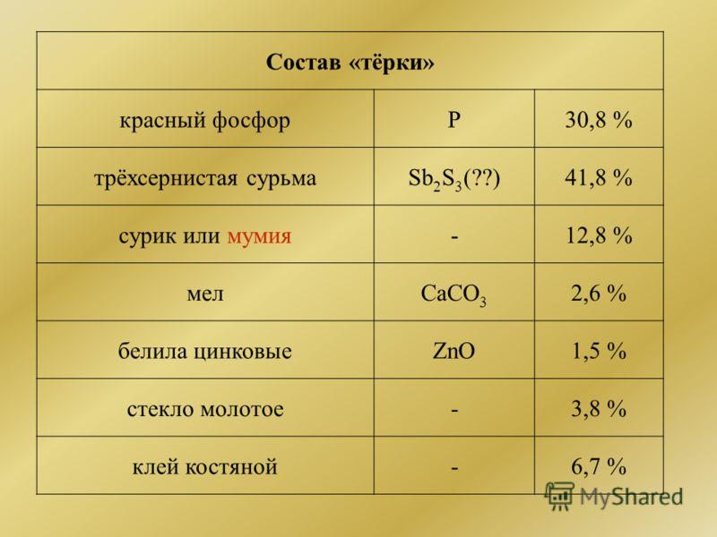 Состав «тёрки» красный фосфорP30,8 % трёхсернистая сурьмаSb 2 S 3 (??)41,8 % сурик или мумия-12,8 % мелCaCO 3 2,6 % белила цинковыеZnO1,5 % стекло молотое-3,8 % клей костяной-6,7 %