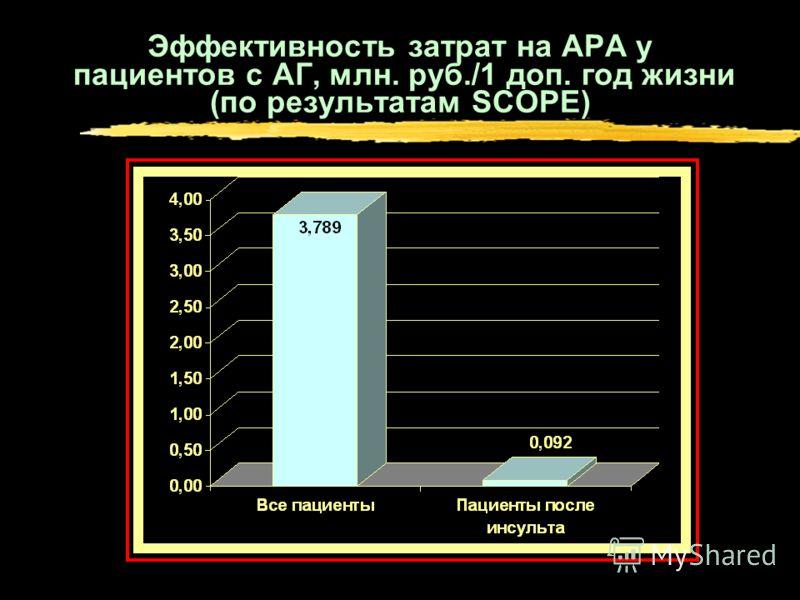 Эффективность затрат на АРА у пациентов с АГ, млн. руб./1 доп. год жизни (по результатам SCOPE)