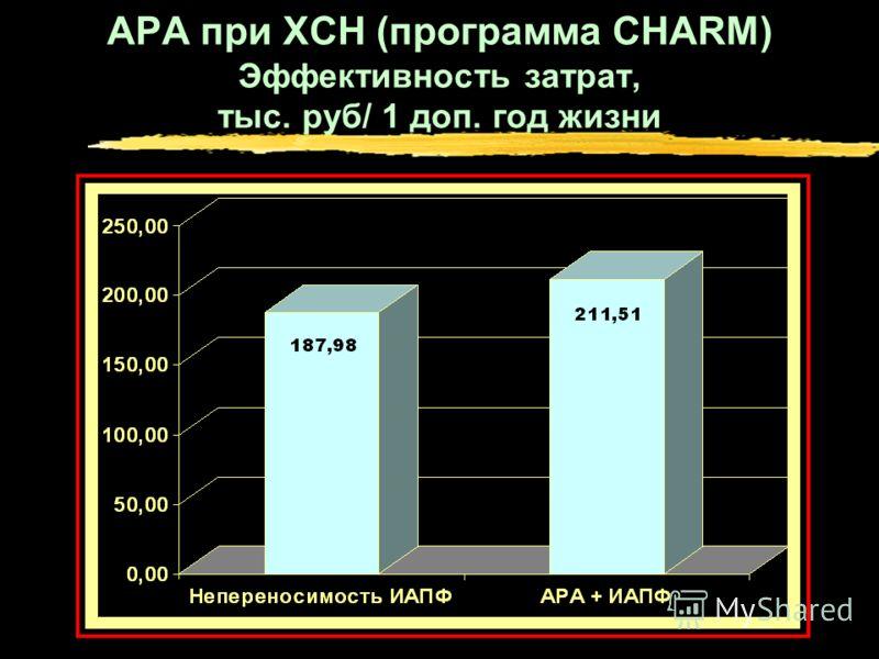 АРА при ХСН (программа CHARM) Эффективность затрат, тыс. руб/ 1 доп. год жизни