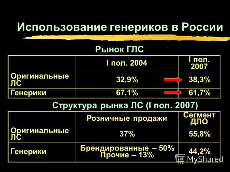 Использование генериков в России I пол. 2004 I пол. 2007 Оригинальные ЛС 32,9%38,3% Генерики67,1%61,7% Розничные продажи Сегмент ДЛО Оригинальные ЛС 37%55,8% Генерики Брендированные – 50% Прочие – 13% 44,2% Рынок ГЛС Структура рынка ЛС (I пол. 2007)
