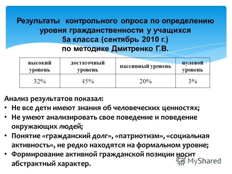Результаты контрольного опроса по определению уровня гражданственности у учащихся 5а класса (сентябрь 2010 г.) по методике Дмитренко Г.В. высокий уровень достаточный уровень пассивный уровень нулевой уровень 32%45%20%3% Анализ результатов показал: Не