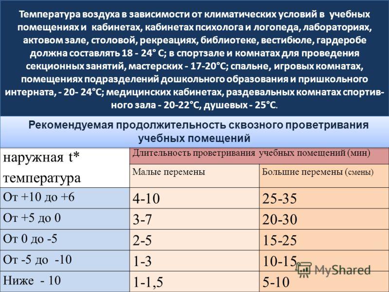 Температура воздуха в зависимости от климатических условий в учебных помещениях и кабинетах, кабинетах психолога и логопеда, лабораториях, актовом зале, столовой, рекреациях, библиотеке, вестибюле, гардеробе должна составлять 18 - 24° С; в спортзале