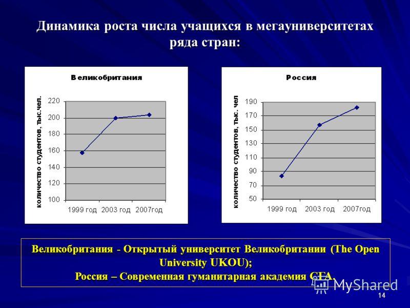14 Динамика роста числа учащихся в мегауниверситетах ряда стран: Великобритания - Открытый университет Великобритании (The Open University UKOU ); Россия – Современная гуманитарная академия СГА.