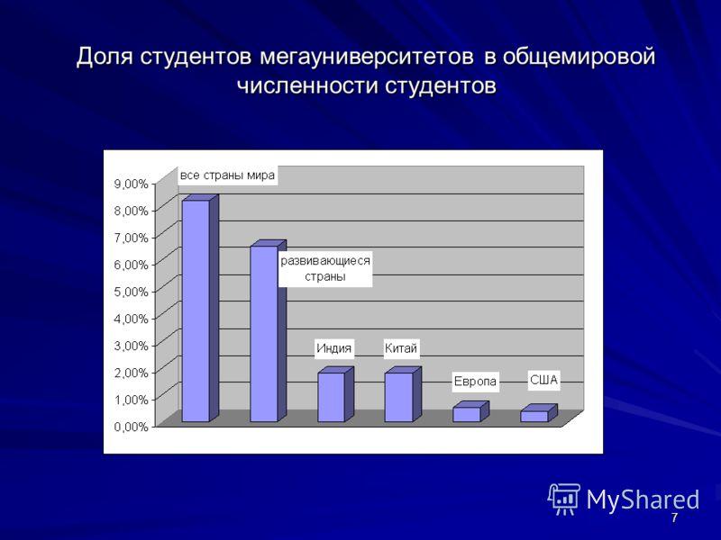 7 Доля студентов мегауниверситетов в общемировой численности студентов