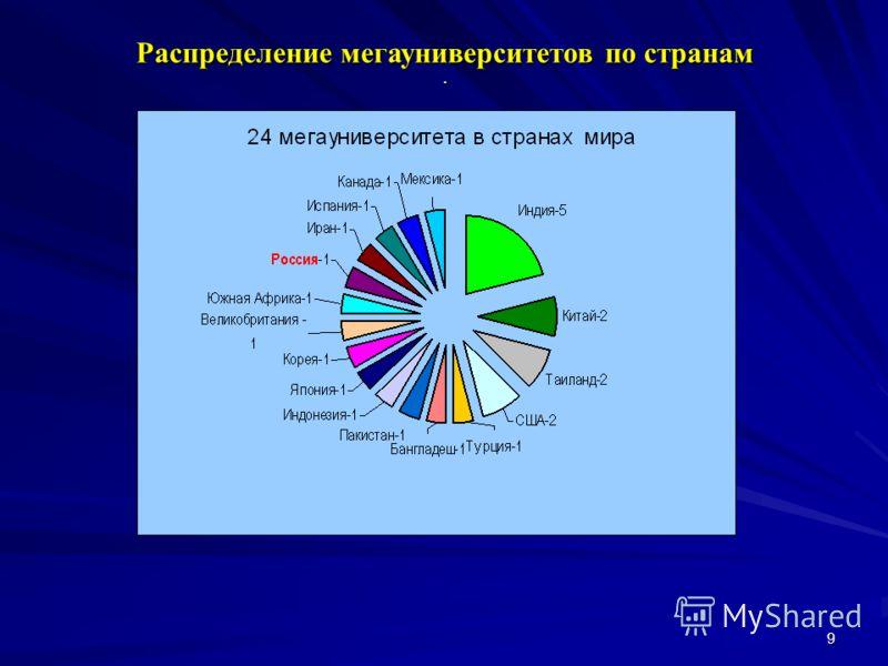 9 Распределение мегауниверситетов по странам.