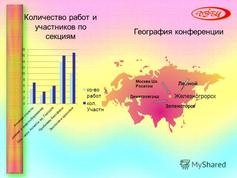 Количество работ и участников по секциям Москва Шк. Росатом Димитровград Железногрорск Зеленогорск Лесной География конференции