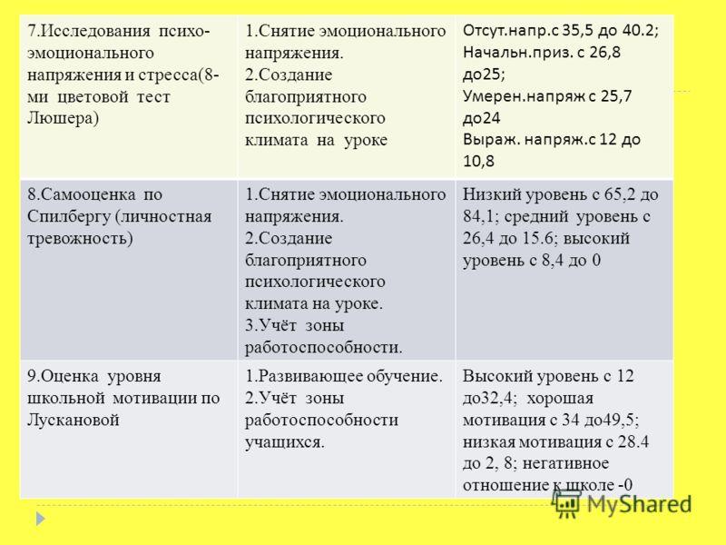 7.Исследования психо- эмоционального напряжения и стресса(8- ми цветовой тест Люшера) 1.Снятие эмоционального напряжения. 2.Создание благоприятного психологического климата на уроке Отсут. напр. с 35,5 до 40.2; Начальн. приз. с 26,8 до 25; Умерен. на