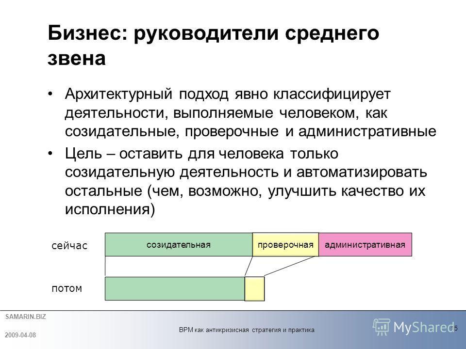 SAMARIN.BIZ Архитектурный подход явно классифицирует деятельности, выполняемые человеком, как созидательные, проверочные и административные Цель – оставить для человека только созидательную деятельность и автоматизировать остальные (чем, возможно, ул