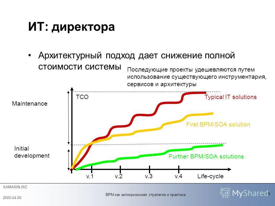 SAMARIN.BIZ Архитектурный подход дает снижение полной стоимости системы ИТ: директора 19 2009-04-08 BPM как антикризисная стратегия и практика First BPM/SOA solution Последующие проекты удешевляются путем использование существующего инструментария, с