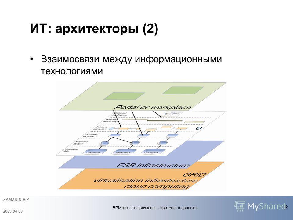 SAMARIN.BIZ Bзаимосвязи между информационными технологиями ИТ: архитекторы (2) 22 2009-04-08 BPM как антикризисная стратегия и практика
