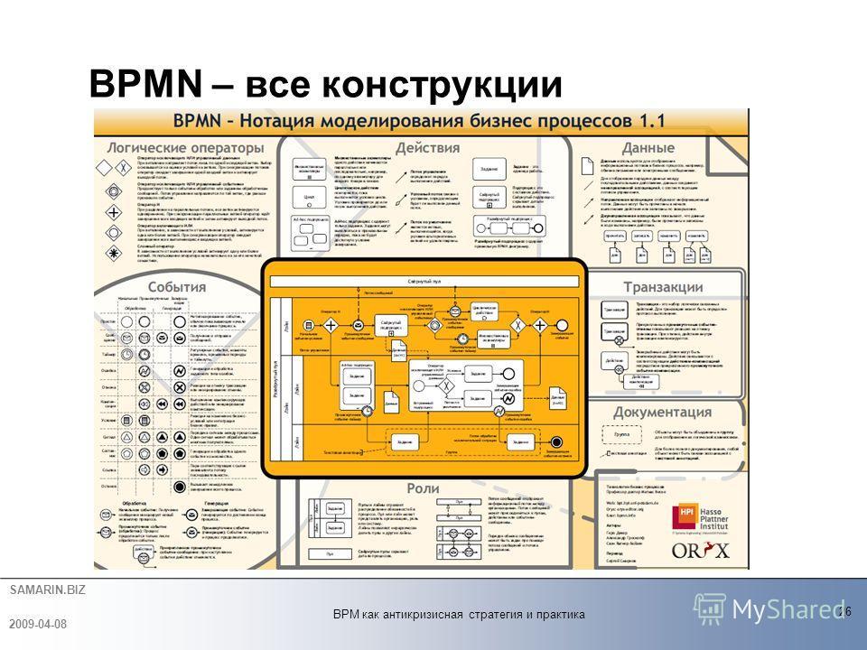 SAMARIN.BIZ BPMN – все конструкции 26 2009-04-08 BPM как антикризисная стратегия и практика