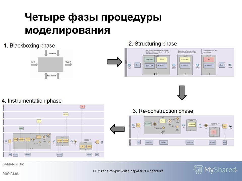 SAMARIN.BIZ Четыре фазы процедуры моделирования 34 2009-04-08 BPM как антикризисная стратегия и практика