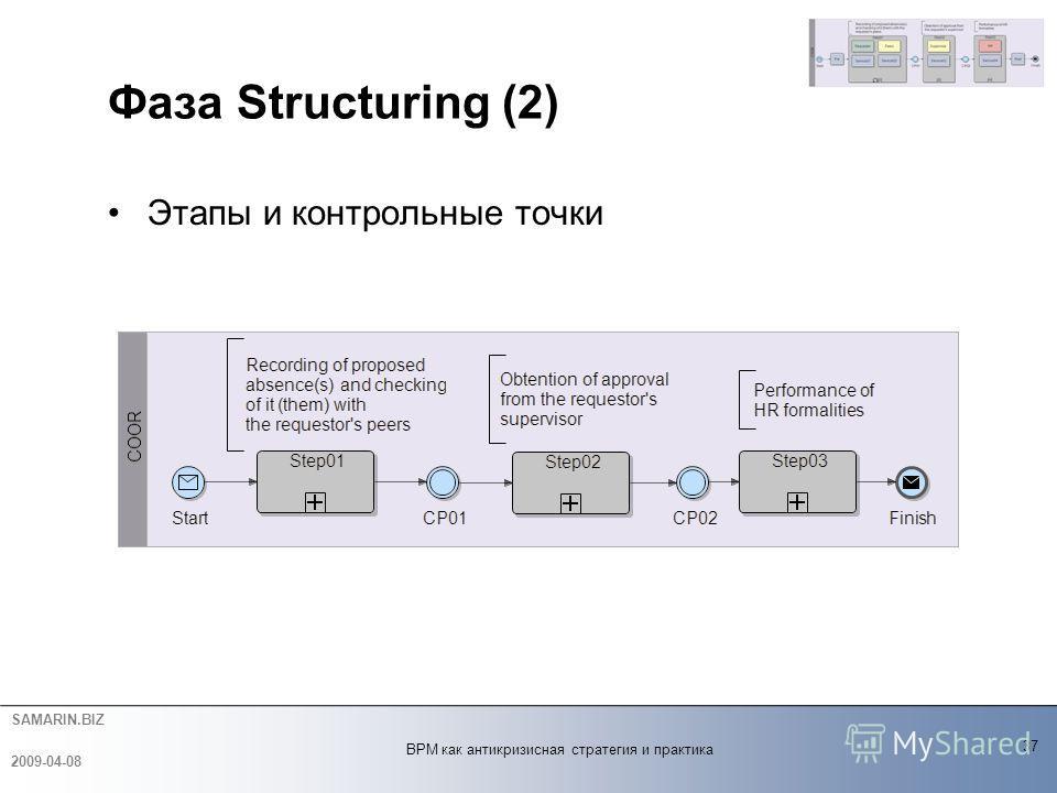 SAMARIN.BIZ Фаза Structuring (2) Этапы и контрольные точки 37 2009-04-08 BPM как антикризисная стратегия и практика