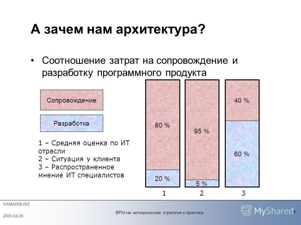 SAMARIN.BIZ Соотношение затрат на сопровождение и разработку программного продукта А зачем нам архитектура? 4 2009-04-08 BPM как антикризисная стратегия и практика 95 % 5 % 40 % 60 % 80 % 20 % 1 – Средняя оценка по ИТ отрасли 2 – Ситуация у клиента 3