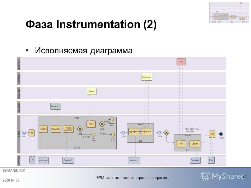 SAMARIN.BIZ Фаза Instrumentation (2) Исполняемая диаграмма 42 2009-04-08 BPM как антикризисная стратегия и практика