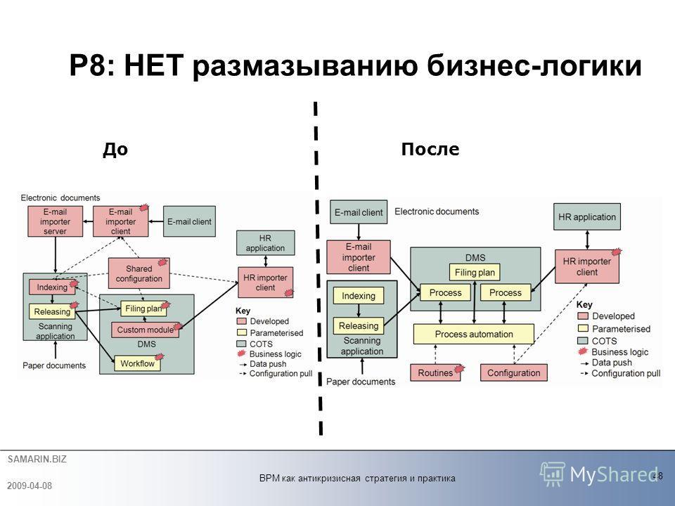 SAMARIN.BIZ P8: НЕТ размазыванию бизнес-логики 48 BPM как антикризисная стратегия и практика 2009-04-08 До После