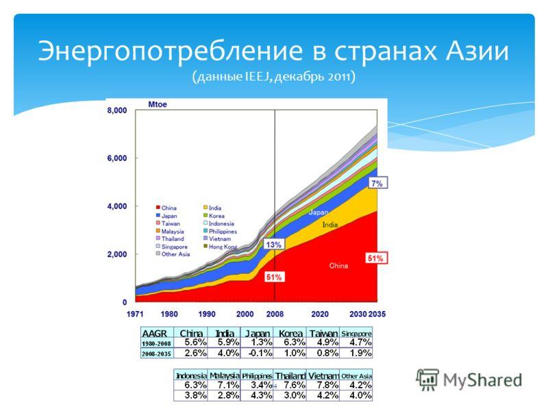 Энергопотребление в странах Азии (данные IEEJ, декабрь 2011) 14