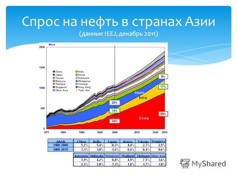 Спрос на нефть в странах Азии (данные IEEJ, декабрь 2011) 15