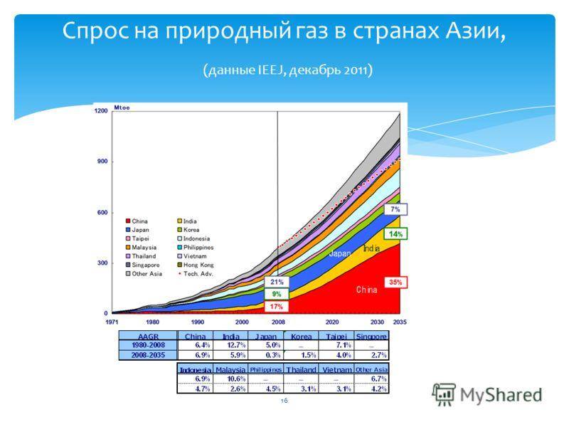 Спрос на природный газ в странах Азии, (данные IEEJ, декабрь 2011) 16