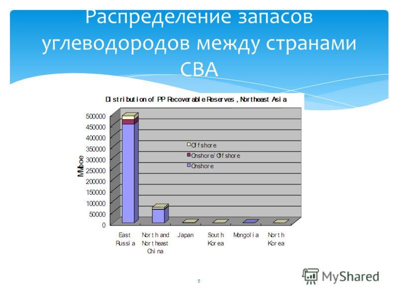 Распределение запасов углеводородов между странами СВА 5