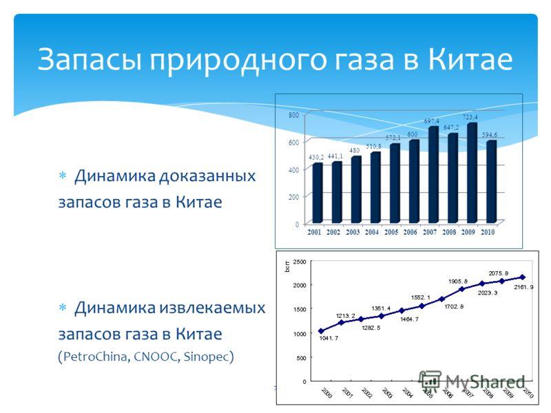 Динамика доказанных запасов газа в Китае Динамика извлекаемых запасов газа в Китае (PetroChina, CNOOC, Sinopec) Запасы природного газа в Китае 7