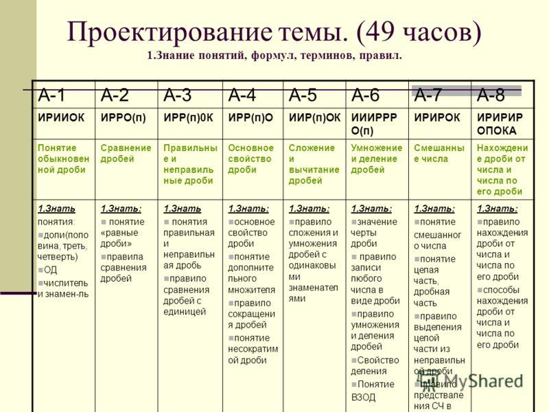Проектирование темы. (49 часов) 1.Знание понятий, формул, терминов, правил. А-1А-2А-3А-4А-5А-6А-7А-8 ИРИИОКИРРО(п)ИРР(п)0КИРР(п)ОИИР(п)ОКИИИРРР О(п) ИРИРОКИРИРИР ОПОКА Понятие обыкновен ной дроби Сравнение дробей Правильны е и неправиль ные дроби Осн