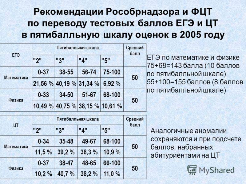 Рекомендации Рособрнадзора и ФЦТ по переводу тестовых баллов ЕГЭ и ЦТ в пятибалльную шкалу оценок в 2005 году ЕГЭ по математике и физике 75+68=143 балла (10 баллов по пятибалльной шкале) 55+100=155 баллов (8 баллов по пятибалльной шкале) Аналогичные