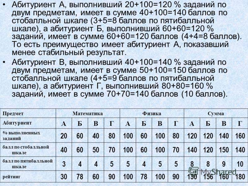Абитуриент А, выполнивший 20+100=120 % заданий по двум предметам, имеет в сумме 40+100=140 баллов по стобалльной шкале (3+5=8 баллов по пятибалльной шкале), а абитуриент Б, выполнивший 60+60=120 % заданий, имеет в сумме 60+60=120 баллов (4+4=8 баллов