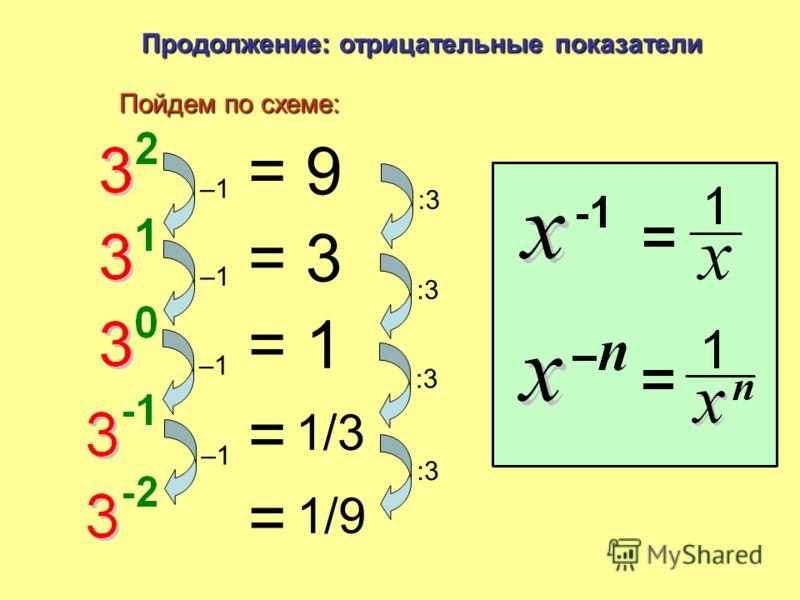 Что это? Основание Степени: Итоги и Повторение Показатель = 3× 3×3×3 четвертой степениТри в четвертой степени в кубеТри в кубе в квадратеТри в квадрате