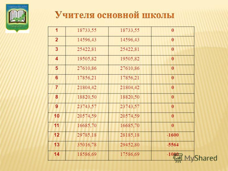 1 18733,55 0 2 14596,43 0 3 25422,81 0 4 19505,82 0 5 27610,86 0 6 17856,21 0 7 21804,42 0 8 18820,50 0 9 23743,57 0 10 20574,59 0 11 16685,70 0 12 29785,1828185,18-1600 13 35016,7829452,80-5564 14 18586,6917586,69-1000