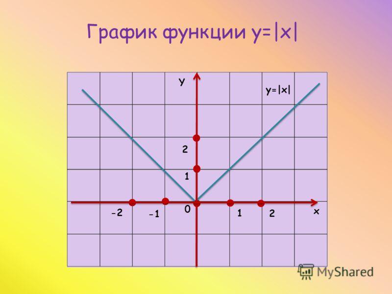 1 1 2 0 2 -2 х Y y=|x| График функции y=|x|
